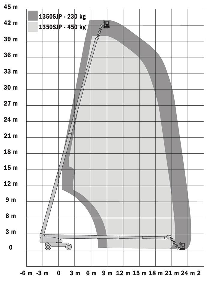 Piattaforma Semovente Telescopica Diesel TDX 43 JL - 1350 SJP