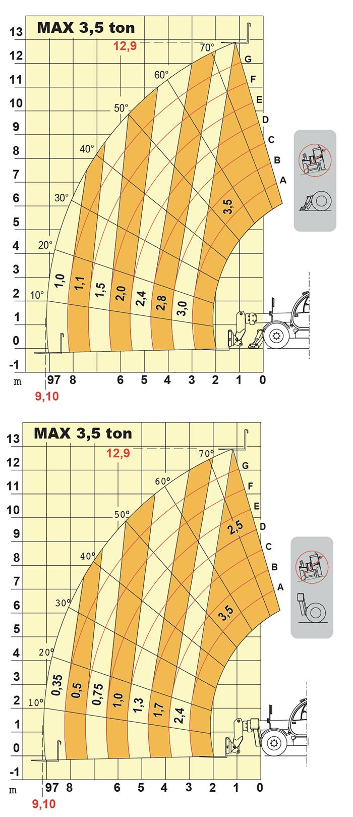 Sollevatore telescopico fisso STF 35.13 DI