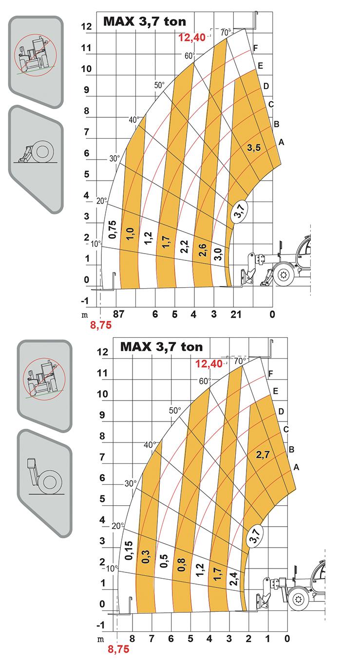 Sollevatore telescopico fisso STF 37.13 DI