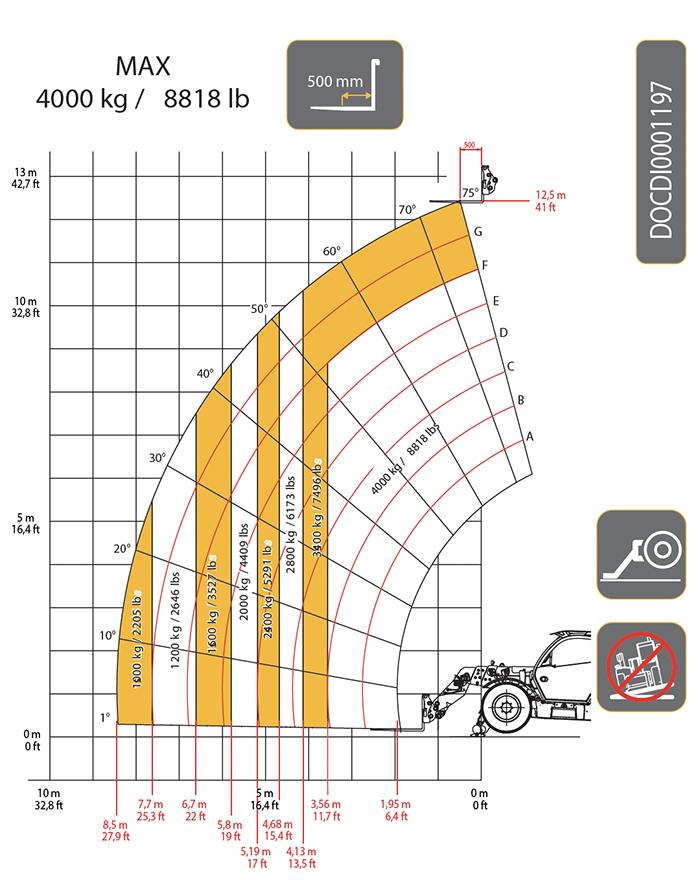 Sollevatore telescopico fisso STF 40.13 DI ZEUS