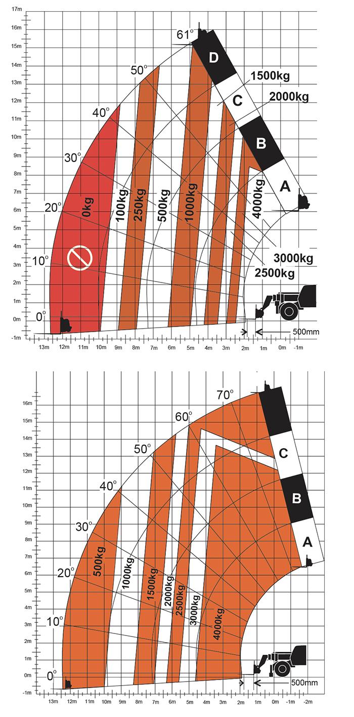 Sollevatore telescopico fisso STF 40.17 JL