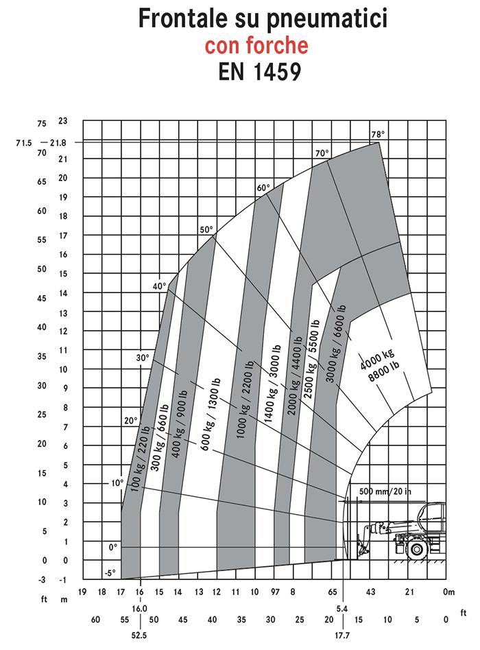 Sollevatore Telescopico Rotante STR 50.25 MA