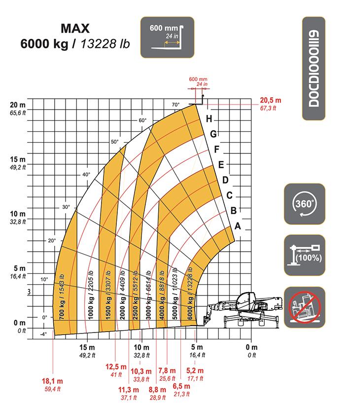 Sollevatore Telescopico Rotante STR 60.21 DI